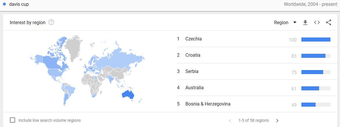 Davis Cup google trends2