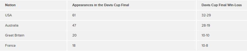 Davis Cup slam nations finals
