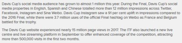 Davis Cup social media